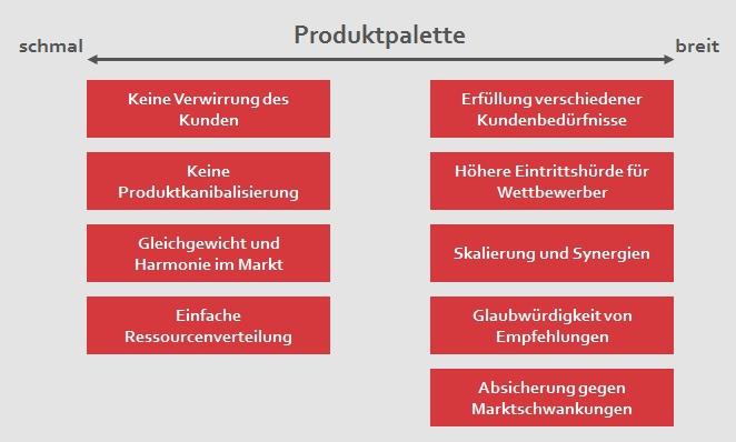 mm-produktpalette