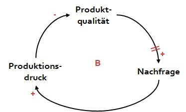 st-produktqualitaet-delay