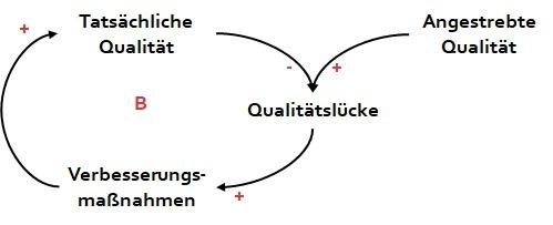 st-qualitaet