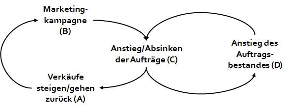 st-schleifen